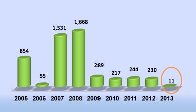 שיגורי פצמרים 2005-2014