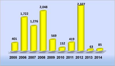 שיגורי רקטות מהרצועה בין השנים 2005-2014